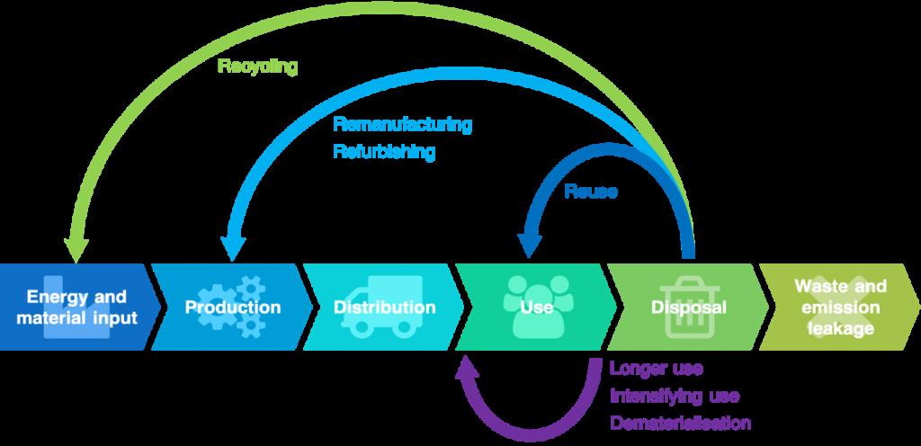 Circular Design, Circular Economy